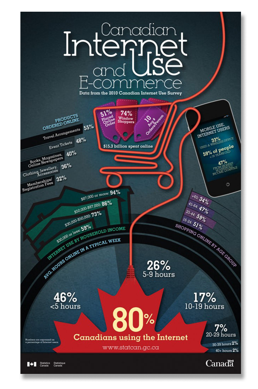 canadian_internet_use_infographic